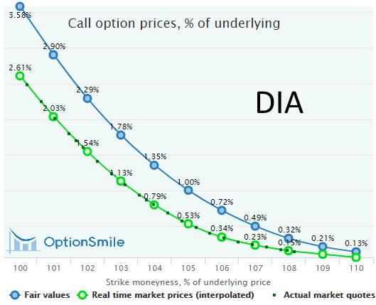 DIA calls mispricing