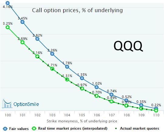 QQQ calls mispricing
