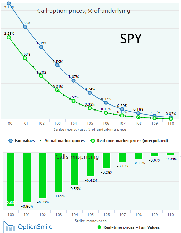 SPY calls mispricing