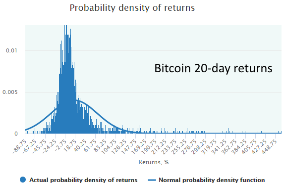 bitcoin probabilty density of returns
